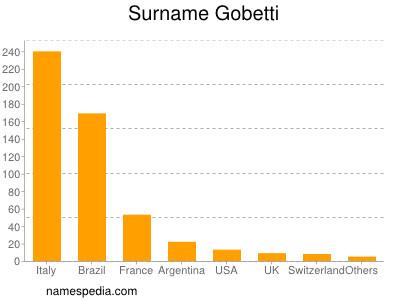 Surname Gobetti
