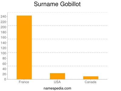 Surname Gobillot