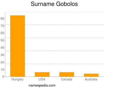 Surname Gobolos