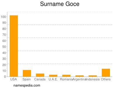 Surname Goce