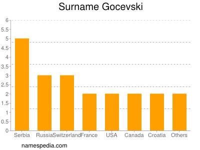 Surname Gocevski