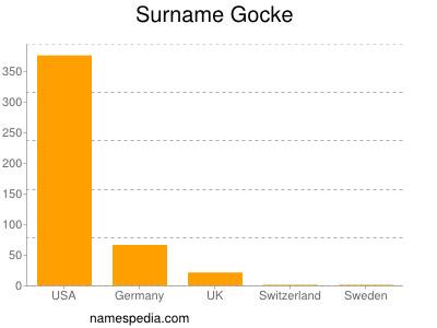 Surname Gocke