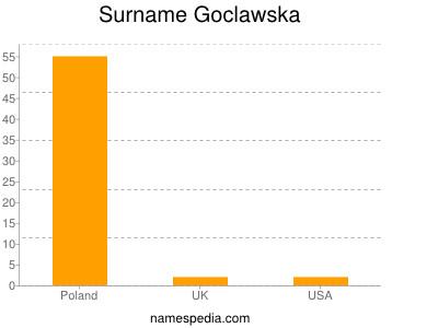 Surname Goclawska