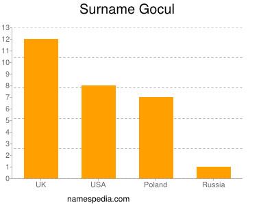 Surname Gocul