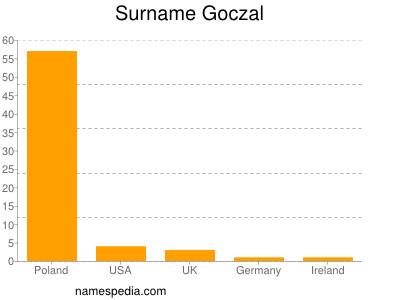 Surname Goczal