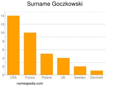 Surname Goczkowski