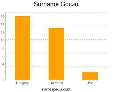 Surname Goczo