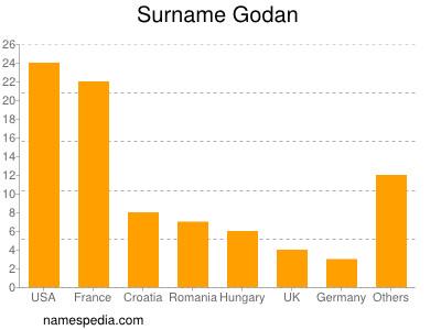Surname Godan