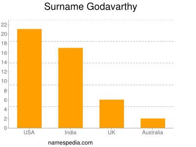Surname Godavarthy