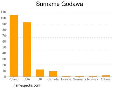 Surname Godawa