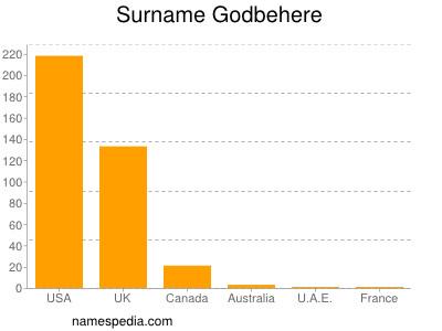 Surname Godbehere