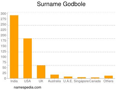 Surname Godbole