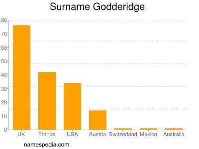 Surname Godderidge