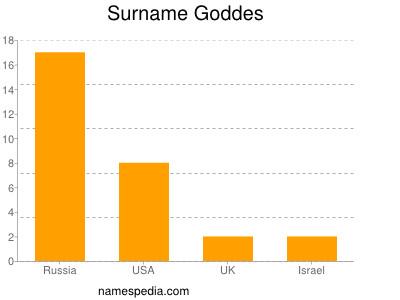 Surname Goddes