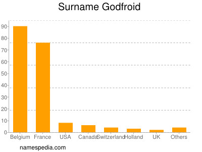 Surname Godfroid
