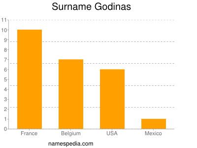 Surname Godinas