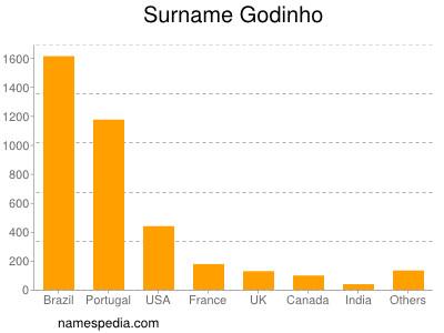 Surname Godinho
