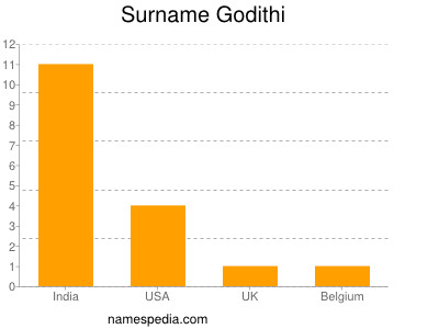 Surname Godithi