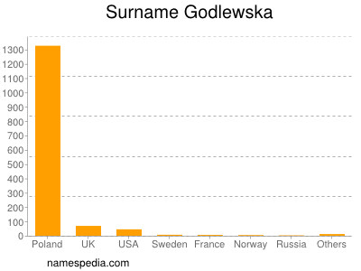 Surname Godlewska