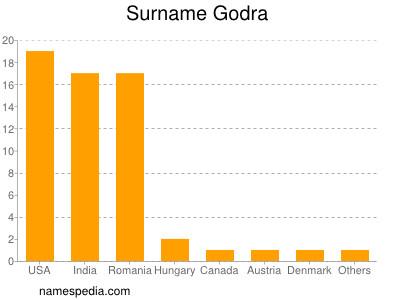 Surname Godra