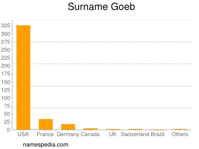 Surname Goeb