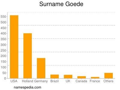 Surname Goede