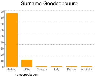 Surname Goedegebuure