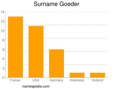 Surname Goeder