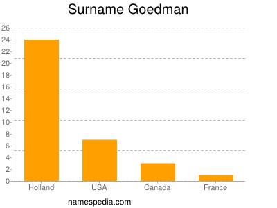 Surname Goedman