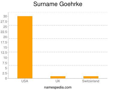 Surname Goehrke