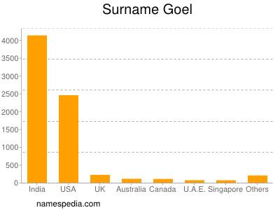 Surname Goel