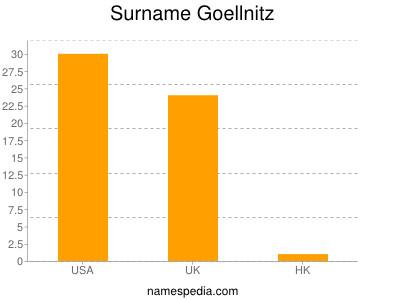 Surname Goellnitz