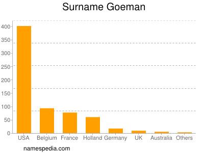 Surname Goeman
