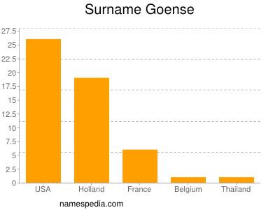 Surname Goense