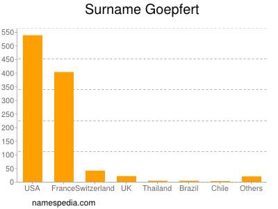Surname Goepfert