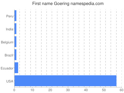 Given name Goering