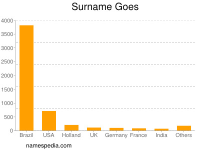 Surname Goes