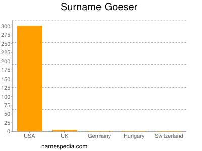 Surname Goeser