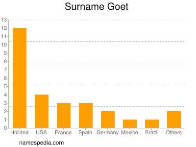 Surname Goet