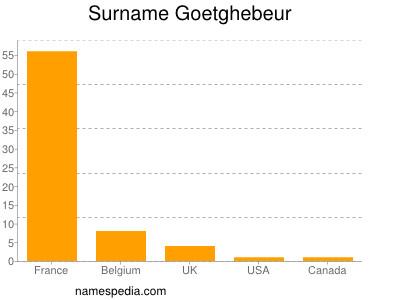 Surname Goetghebeur