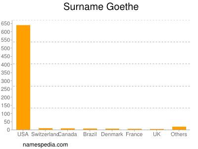 Surname Goethe
