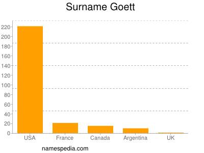 Surname Goett