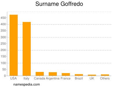 Surname Goffredo
