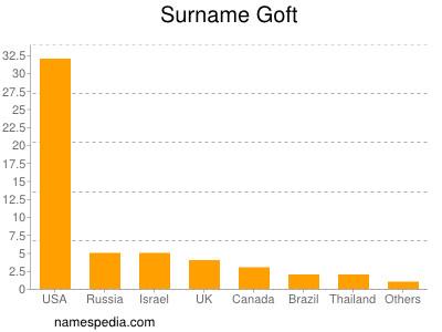 Surname Goft