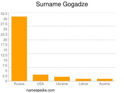 Surname Gogadze