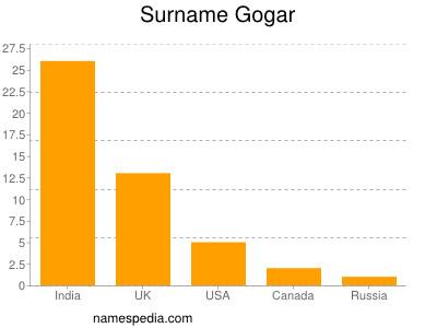 Surname Gogar