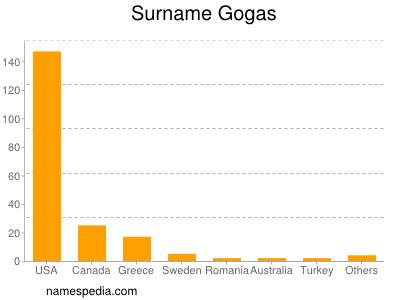 Surname Gogas