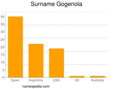 Surname Gogenola