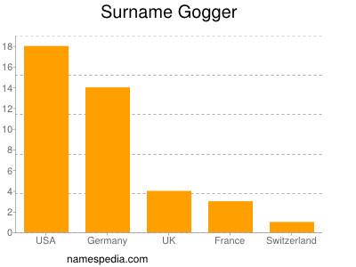 Surname Gogger