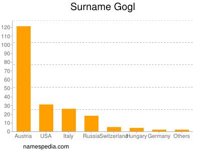 Surname Gogl